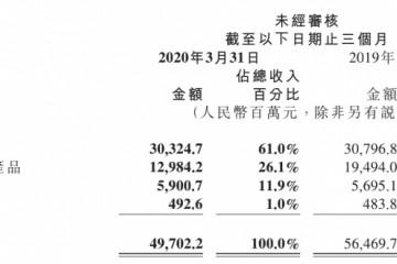 疫情下小米海外商场收入占比初次到达一半