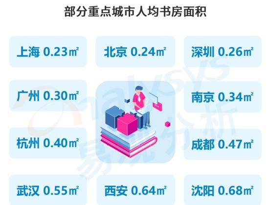 当当网报告中国72.8%家庭没有书房40%人喜欢在马桶上看书