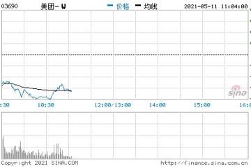 港股美团开跌近5%此前该公司被上海消保委约谈