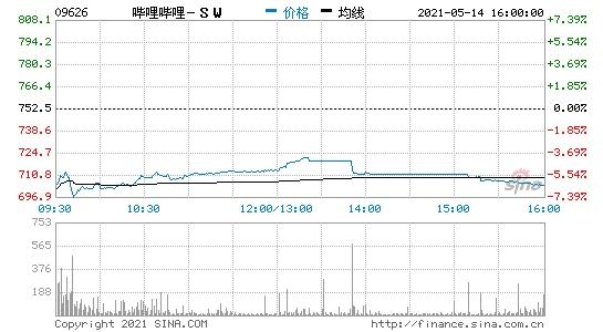 哔哩哔哩港股收跌超6%阿里巴巴收跌超4%