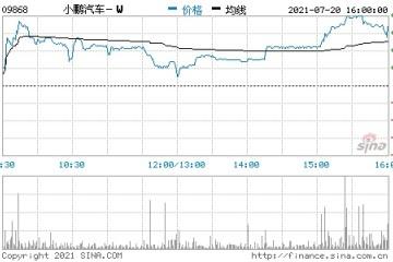 小鹏汽车收盘涨2.7%收市后被纳入恒生综合指数